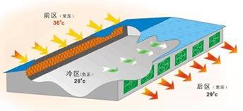 强制降温系统-风机/湿帘